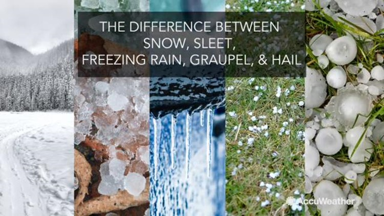 Difference between snow, sleet, freezing rain, graupel, and hail