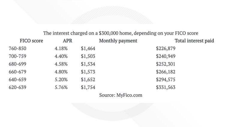 The interest charged on a $300,000 home, depending on your FICO score Bankrate