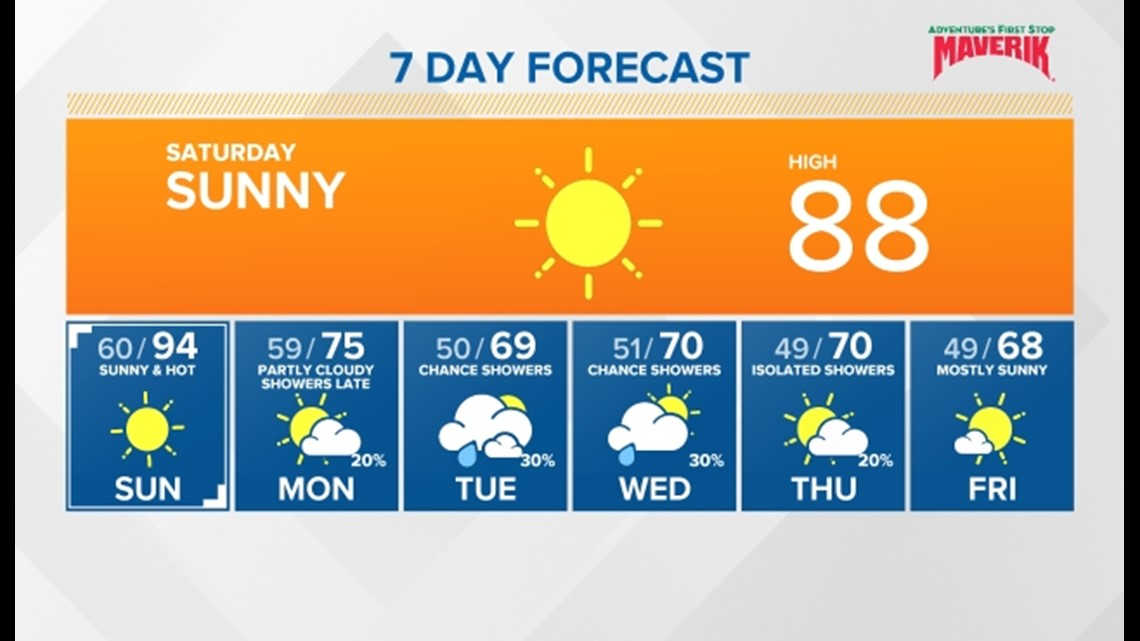 Sunny and hot on Sunday; Cold front late Monday brings Fall-like weather with showers next week