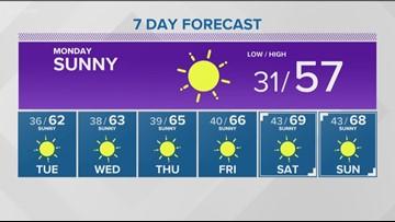 Weather forecast for Sunday, Oct. 14