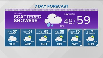 Weather forecast for Sunday, May 19