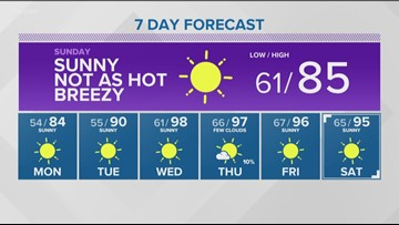 It's back into the 80's for a couple of days for southern Idaho, before another heat wave