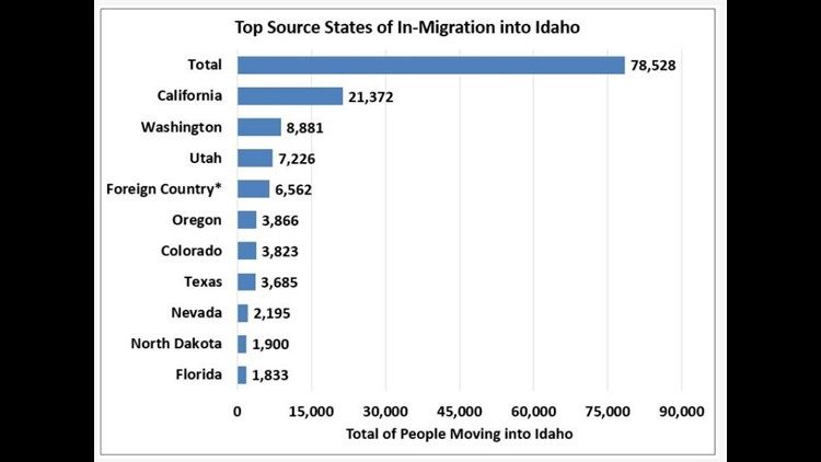 Graph of people moving into Idaho