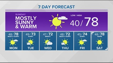 Weather forecast for Saturday, May 4