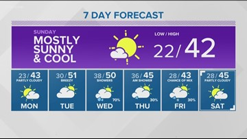 Web weather for Saturday, March 2
