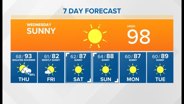 Sunny, hazy and hot today with some isolated showers tomorrow and a cool down for the weekend