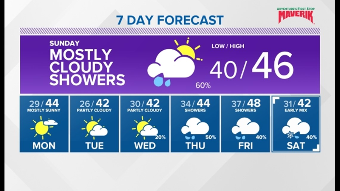 Valley rain and mountain snow will wrap up Sunday afternoon