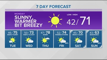 Web weather for Sunday, April 21
