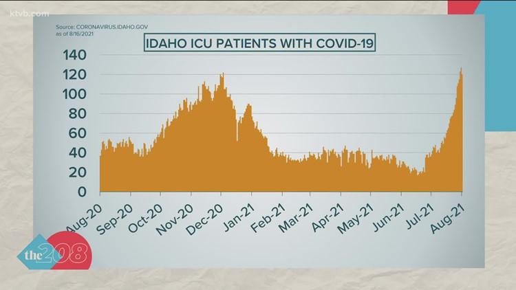 Latest Idaho COVID-19 and vaccine data: Aug 23-25