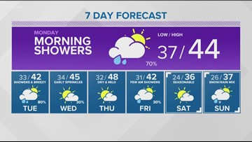 Sunday's forecast: Valley Rain and Mountain Snow Through Wednesday