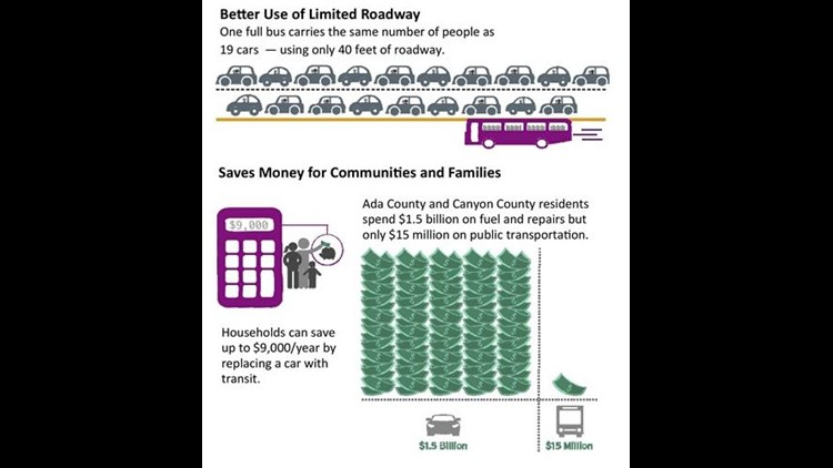 Transit saves money for communities and families