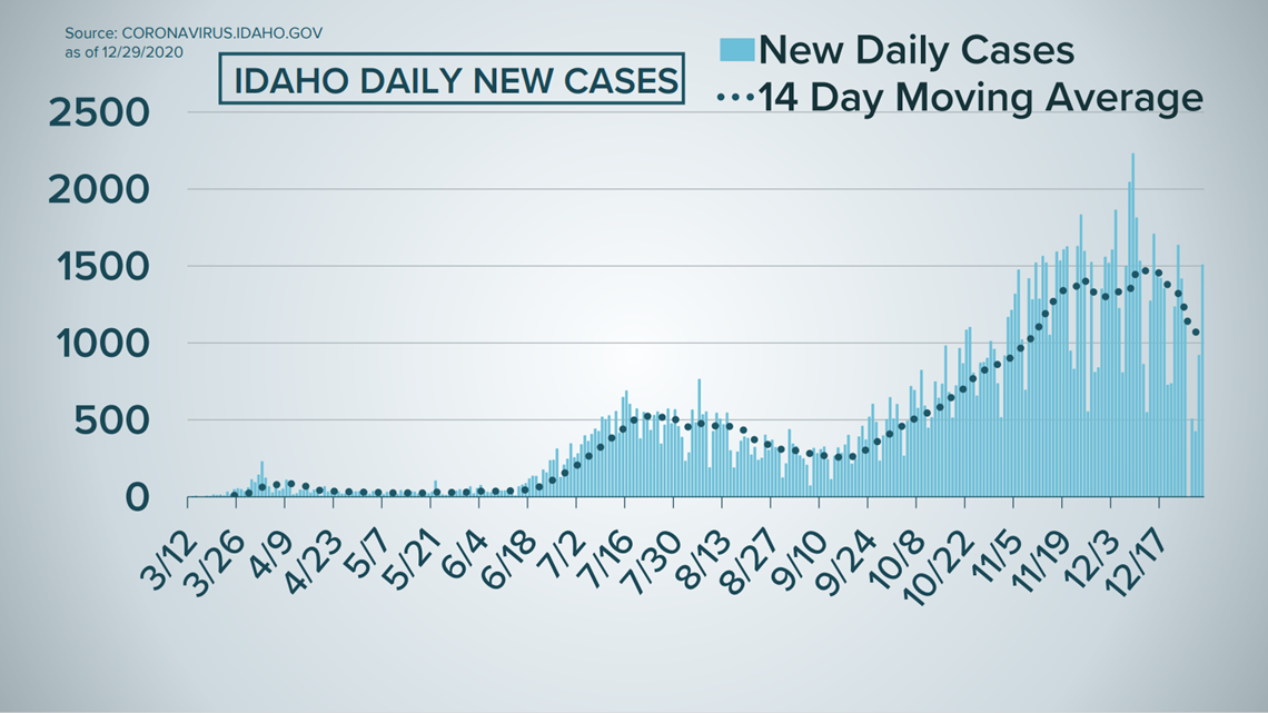 Idaho COVID-19 latest: Over 1,300 cases and a dozen deaths reported Wednesday