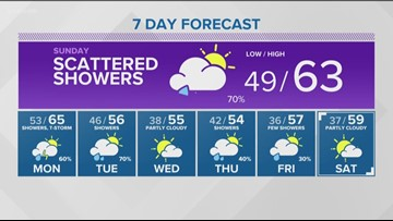 Web weather forecast for southern Idaho on Saturday, April 6