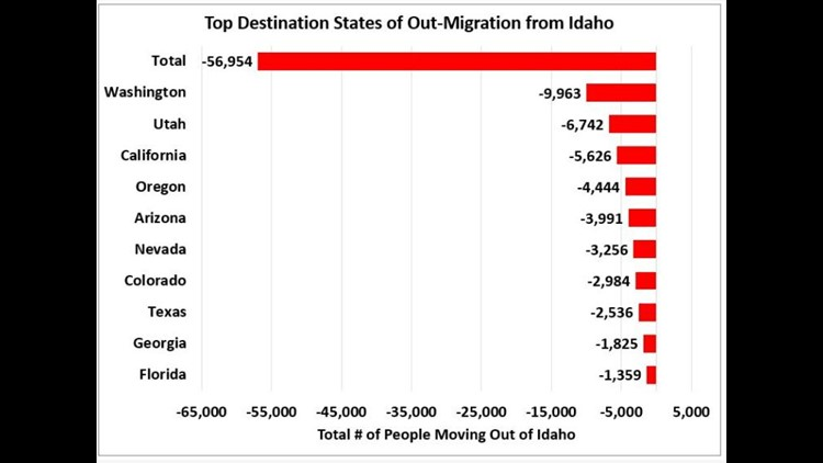 Out-migration from Idaho by state graph