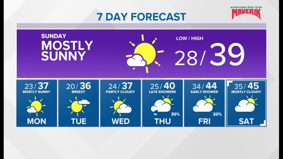 Drying, clearing and colder heading into next week