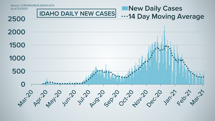 Idaho COVID-19 latest: 299 new and probable cases on Thursday, no new deaths to report