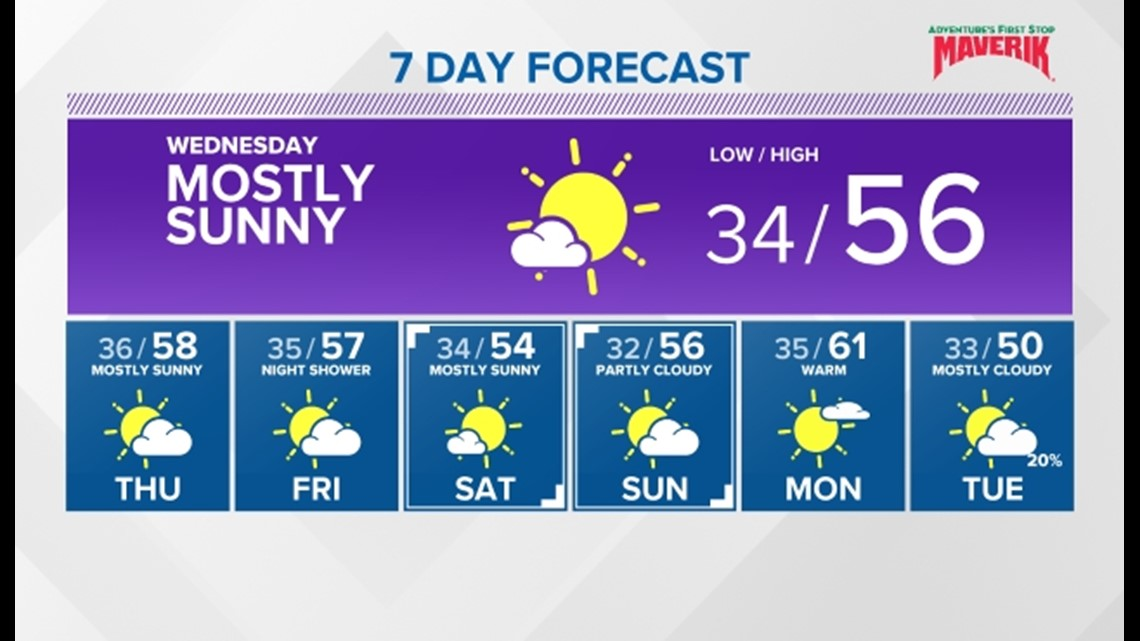 Dry and mild this week, but worsening air quality