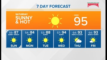 Hot and dry today, then cooler and breezy Sunday