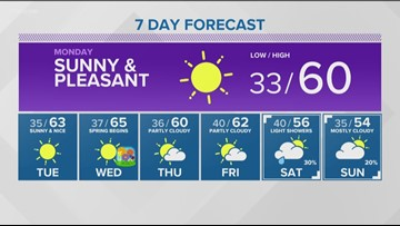Web weather for Sunday, March 17