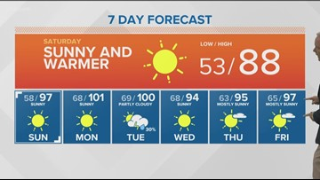 Hot weather will bring 100-degree heat to southern Idaho, but how long will it last?