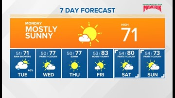 We have a cool start for the week, but warm temperatures by
