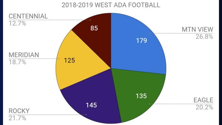 West Ada football numbers