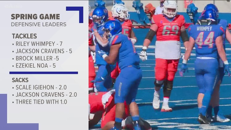 Boise State's defense shines in Spring Game