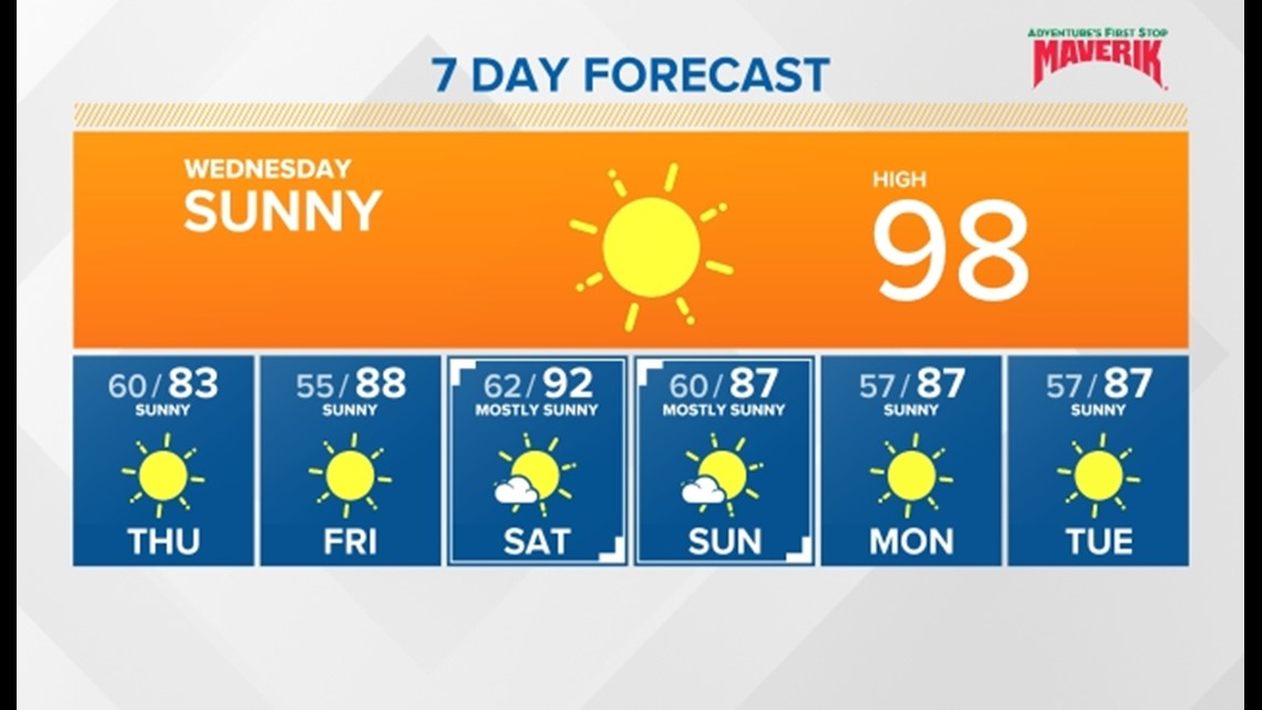 Sunny and hot for one more day followed by a big cool down tomorrow