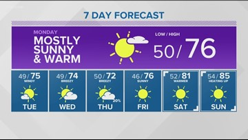 Weather forecast for Sunday, May 5
