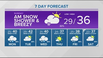 Web Weather: Significant winter storm bringing snow & wind to the valleys, heavy snow to the mountains