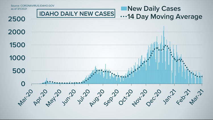 Idaho COVID-19 latest: 343 new cases, 7 deaths reported Monday