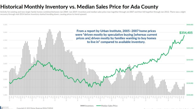 Historical Monthly Inventory vs. Median Sales Price for Ada County