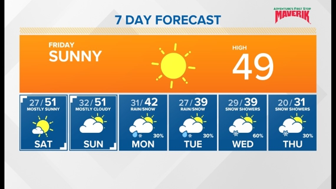 Snow showers on the way for next week but sunny skies and mild conditions through the end of this week