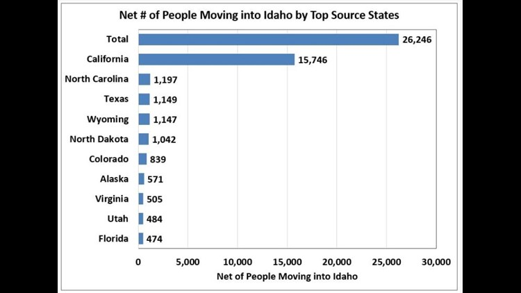 Net migration into Idaho by state