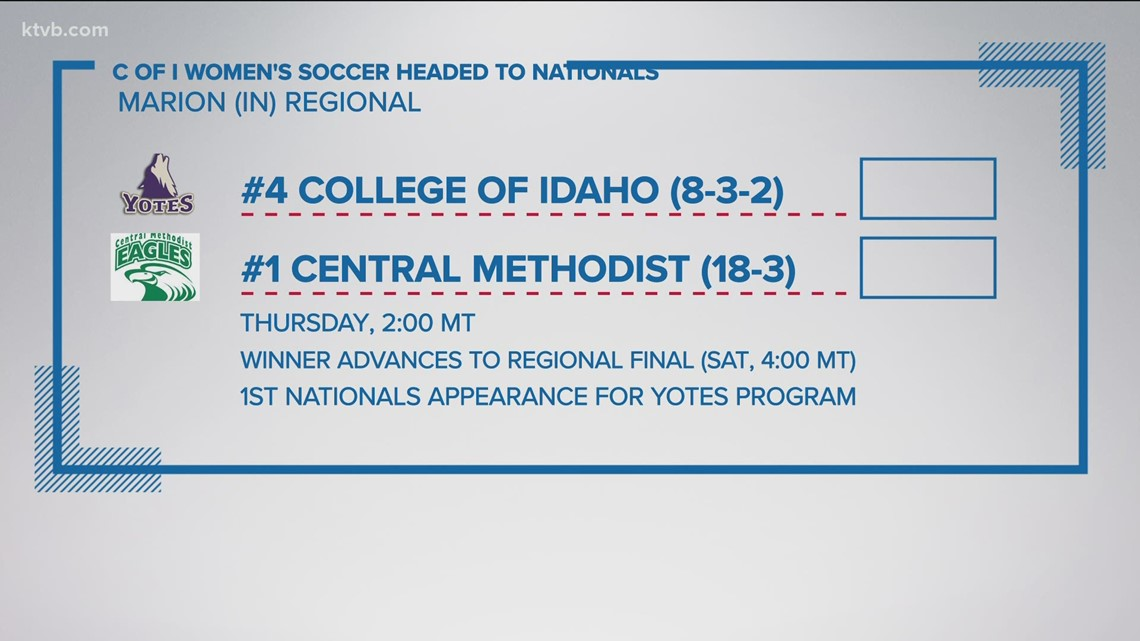 The College of Idaho women's soccer heads to nationals for the first time ever