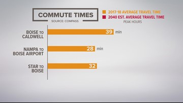 Project travel times around the Treasure Valley by 2040