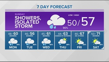 Weather forecast for Saturday, May 18