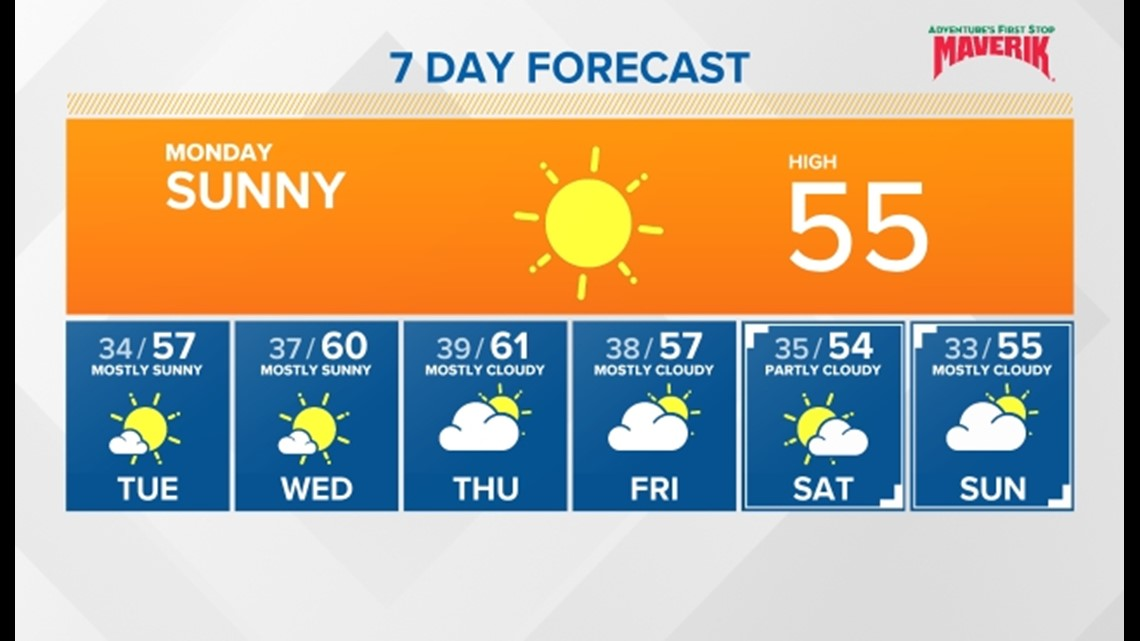 Sunshine and warm temperatures to start the week. Clouds and cooler for the end of the week