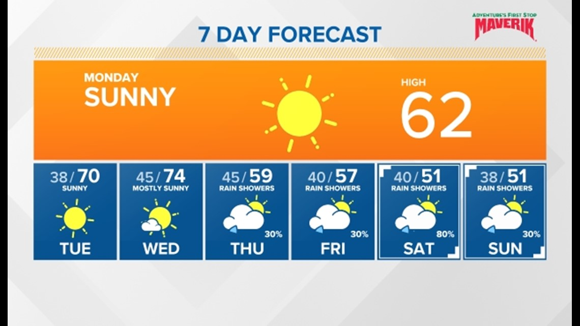Sunny skies and warmer followed by more showers and cooler temperatures