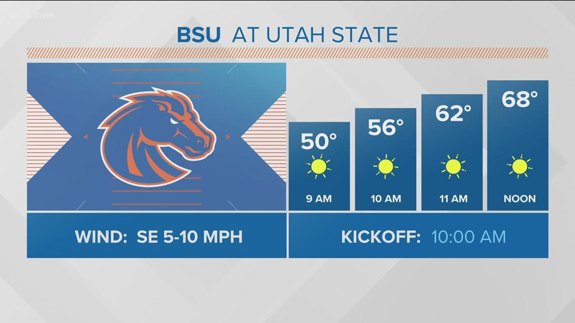 Weather forecast for Boise State's game against Utah State