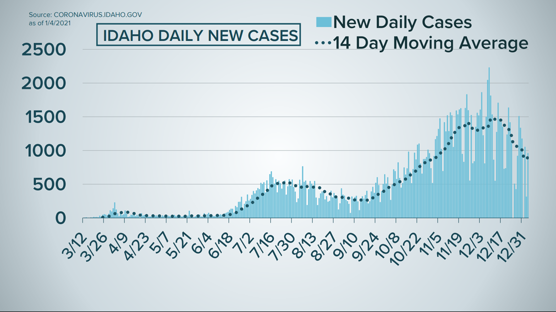 Idaho COVID-19 latest: Almost 1,500 new cases, 13 new deaths reported Tuesday
