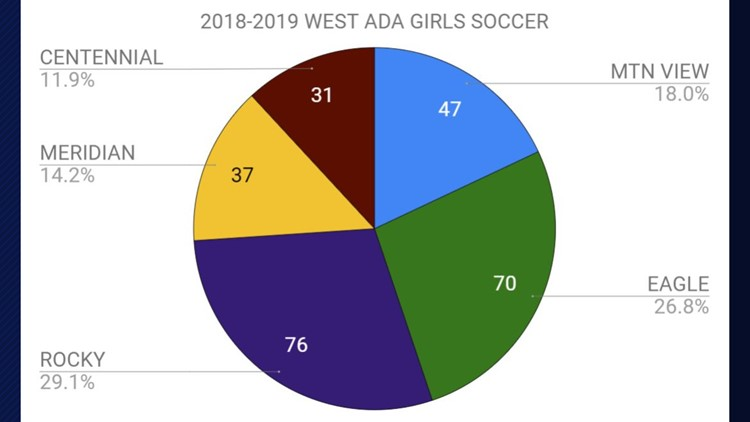 West Ada girls soccer numbers