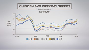 Average weekday speeds on Chinden Blvd./Highway 20