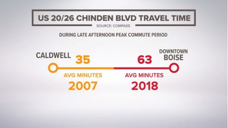 Chinden Blvd Travel times for downtown boise to caldwell 2007 vs. 2018