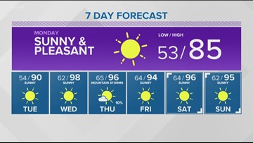 Southern Idaho is in for one more day in the 80s, before the heat returns