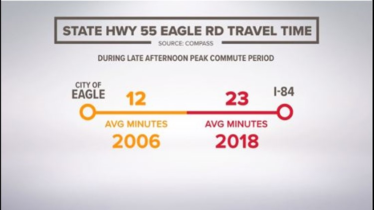 Average commute times on Eagle Road 2006 vs. 2018