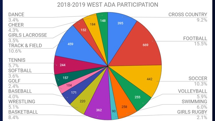 2018-2019 West Ada School District participation numbers
