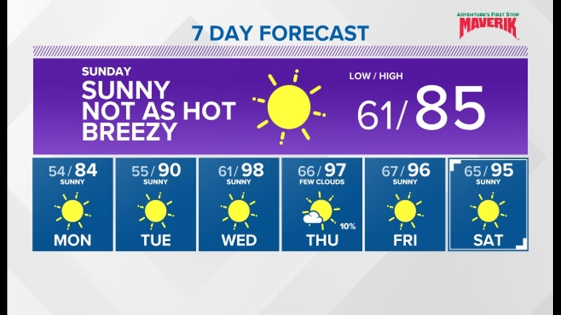 It's back into the 80's for a couple of days, before another stretch of summer heat