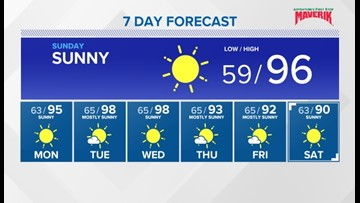 Dry weather ahead with hot summer temperatures returning to southwest Idaho