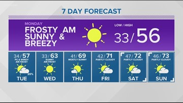 Weather forecast for Sunday, April 28
